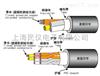 EXT-T/HVCTFEXT-T/HVCTF 太陽TAIYO自動化設備電線電纜