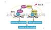 RIP技術(RNA結合蛋白免疫沉澱)
